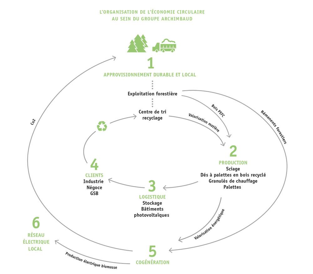 schema-archimbaud-economie-circulaire